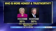 Poll: Trump Has Massive Trustworthiness Lead Over Clinton