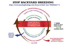 Stand Up For Dogs - Stop backyard breeding!