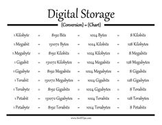 Kilobytes, megabits, gigabytes, terabits, petabytes and more are provided in this digital storage chart for converting file sizes. Free to download and print