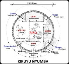 Gikuyu Traditional Stool – Gīkūyū Centre for Cultural Studies Primal Elements, Cardinal Directions, Male Gender, Vintage Holy Cards, Bronze Mirror, In Plan, Cultural Architecture, Dome House, Family Traditions