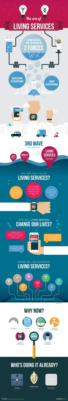 The era of living services #iot #livingservices