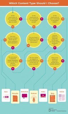 Format Choice Decision Tree by studiod |webpixelkonsum — Konzepte für Online-Strategien