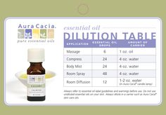 Tips for diluting your essential oils by @Aura Cacia! #DIY #Beauty