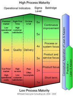 Process Maturity versus Lean & Kaizen Methodologies