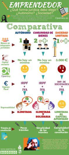 #Emprendedor ¿Qué forma jurídica debo elegir?¿Autónomo o sociedad? #emprender