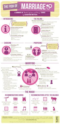 The Fiqh of Marriage. Marriage in Islam I do want to point out that the bit about divorce is for men only is inaccurate and should be changed by the creator of this infographic. Islam permits both men and women to initiate divorce and there are several instances in the Quran and Sunnah proving this.