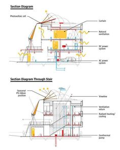 sustainable building technology google search