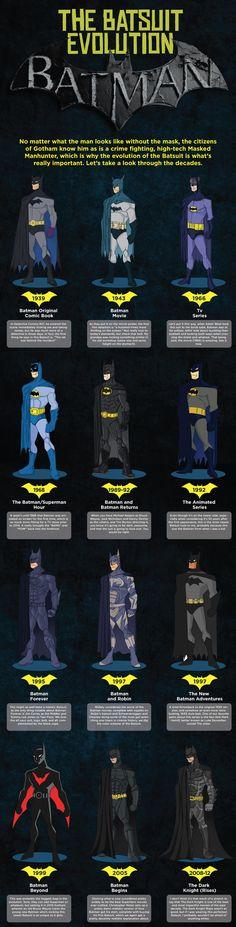 L'évolution des costumes de Batman au fil du temps.