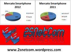 Smartphone, Android e Samsung superano Apple ed iPhone nelle vendite di cellulari! statistiche, mercato, grafico, tech