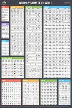 Writing Systems of the World Poster Linguistics Polyglot Language Lover Alphabet Fonts Typography Chart Alphabet Code, Alphabet Symbols, Hangul Alphabet, Hindi Alphabet, Braille Alphabet, Alphabet Writing, Alphabet Charts, Chinese Alphabet, Rune Symbols