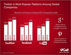Source: http://www.comscore.com/Insights/Presentations_and_Whitepapers/2012/The_State_of_Social_Media