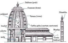 Kamat's Potpourri: Temples of India - Components of a Hindu Temple Indian Temple Architecture, India Architecture, Religious Architecture, Ancient Architecture, Buddhist Architecture, Architecture Sketchbook, Hindu Temple, Buddhist Temple, Temple Drawing