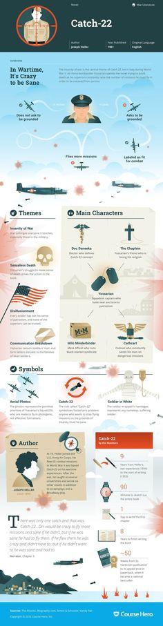 Catch-22 Infographic | Course Hero