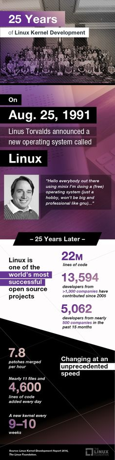 25 years of Linux kernel development infographic