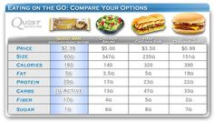 QuestBars are Delicious and Nutritious!