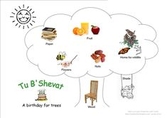 Kids love flaps!! So I decided to make this a feature of our Shabbat Tot craft this month, when we'll be talking about Tu B'Shevat, the birthday of the trees. (Yes I know it is more co…