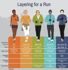Running in the Winter: Advice from a Boston Marathon Winner Laufen im Winter: Rat eines Boston-Marathon-Gewinners Source by . Boston Marathon, Running Workouts, Running Tips, Running Humor, Xc Running, Running In The Rain, Running Wear, Stretches Before Running, Stretches For Runners