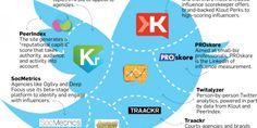 7 HERRAMIENTAS para gestionar Twitter en la búsqueda de #Empleo