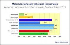 Matriculaciones vehiculos industriales hasta octubre 2014 / Cadena de Suministro