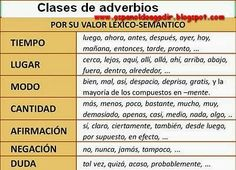 Adverbios www. High School Spanish, Ap Spanish, Spanish Grammar, Spanish Vocabulary, Spanish Words, Spanish Teacher, How To Speak Spanish, Spanish Language, Bilingual Classroom