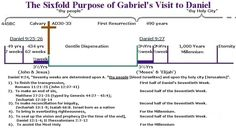 timeline of the book of daniel | timeline of jesus last week