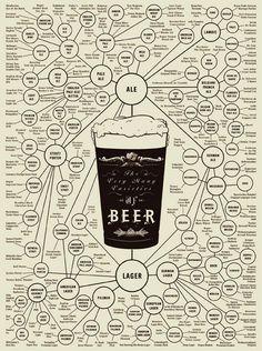 Plus this: The Very Many Varieties of Beer