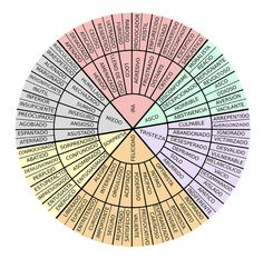Feelings Wheel, Feelings And Emotions, Le Reiki, Restorative Justice, Magic Words, Emotional Intelligence, Writing Tips, Self Help, Psychology