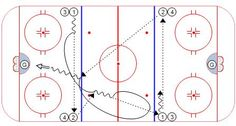 bl_hockey_warmup_drill5 Hockey Drills, Coaching, Ice, Chalkboard, Training, Ice Cream, Tape