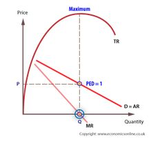 What is marginal revenue? Marginal revenue is the additional revenue generated from the sale of one more unit of a good or service. Economics Online, Jet Woodworking Tools, Gender Pay Gap, Revision Notes, Definitions, Image