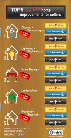 Visual Infographic of Home Gain 2011 Stats. Top Realtor Recommended Home Improvement & Staging Tips that Yield the Highest ROI Real Estate News, Selling Real Estate, Real Estate Investing, Concord, Home Staging Tips, Thing 1, Up House, Sell House, Selling Your House