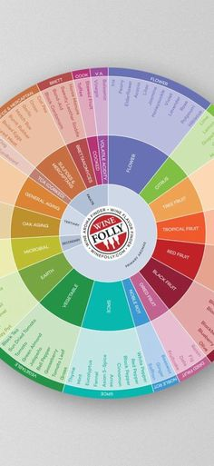 The perfect tool for a wine tasting. Easily find flavors in red, white and rosé wines with this useful chart.