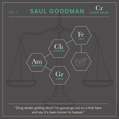 """In anticipation of the return of AMC's Breaking Bad for the second half of its final season, Shutterstock analytically assembled """"chemical diagrams"""" to represent significant characters from the show. The graphic series that the blog calls Bad Chemistry: The Character Elements of Breaking Bad features nine of the show's most prominent characters, from high school chemistry teacher-turned-meth cook Walter White and his former student-turned-sidekick Jesse Pinkman to fast food chain owner and…"""