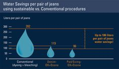 The Swiss chemical company Clariant has introduced an innovative #denim dyeing process to make the notoriously polluting denim industry. #Water and #energy consumption in dyeing is reduced by 92% and 45%, respectively. This process also generates much lower waste and #greenhousegas emissions, eliminates harmful chemical pollution, and reduces cotton waste by 87% compared with traditional methods. #green #sustainable #greenmanufacturing
