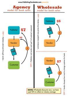 Modelo de Agencia