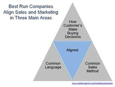 How to Align Sales Marketing Around the Customers Needs Consultative Selling, Selling Skills, Ups And Downs, Sales And Marketing, Language, Business, Languages, Store, Business Illustration