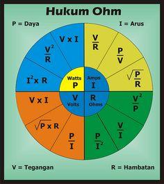 Pengertian dan contoh data flow diagram dfd atau diagram alir data hukum ohm pengertianrumus ohm dan bunyi hukum ohm http ccuart Images