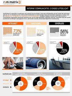 infographic onderzoeksresultaten interne communicatie