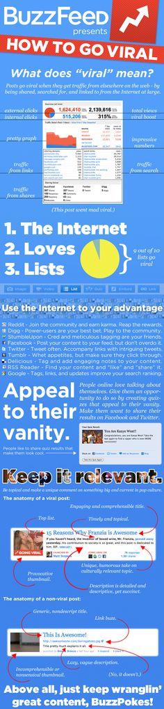 "Actually had some interesting tid bits. - ""How To Go Viral"" via BuzzFeed"