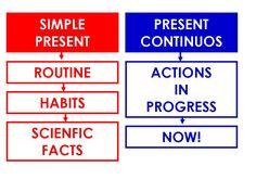CLICK ON ENGLISH: PRESENT SIMPLE vs PRESENT CONTINUOUS