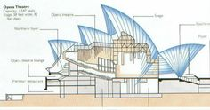 Completed in 1973 in Sydney, Australia. There are few buildings as famous as the Sydney Opera House in Sydney, Australia. Arguably considered the eighth wonder of the world, the opera house. Opera House Architecture, Architecture Drawings, House Sketch, House Drawing, Sidney Opera, Jorn Utzon, Section Drawing, Architectural Section, Architectural Sketches