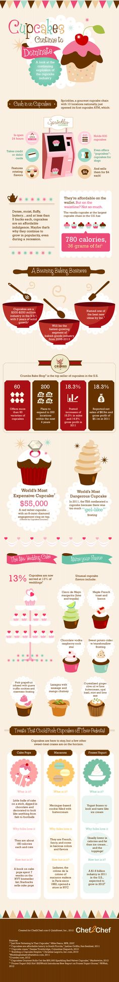 Cupcakes continue to dominate. The idea of a cupcake ATM should be named the invention of the year.