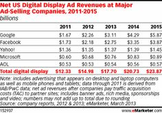 Google, Facebook Continue to Lead in Digital Display Earnings - eMarketer