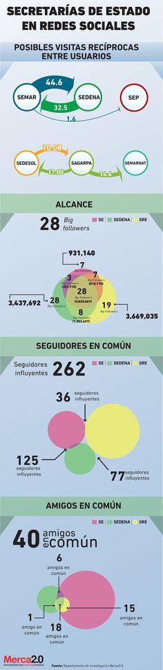 Infografía: Interacción entre Secretarías de Estado en internet y redes sociales