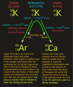 argon gas decay of the radioactive isotope of potassium - Google Search