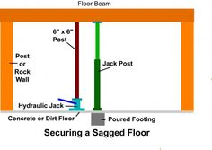 Homemade jack screws to level house foundation repair youtube how to repair a sagging floor yup gonna need to know how to do this solutioingenieria Choice Image