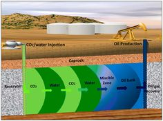 CO2 Accounting and Risk Analysis for CO2 Sequestrationat Enhanced Oil Recovery Sites