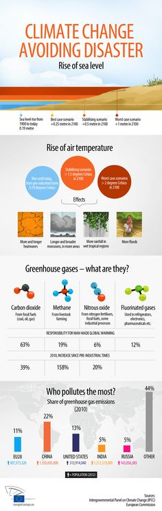 Infographics: climate change