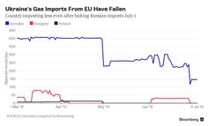 Ukraine Cutting Gas Imports From EU Risks Summer-Inventory Build