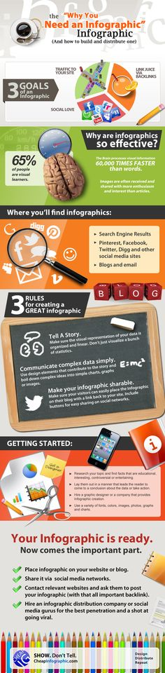 Why you need an infographic... infographic