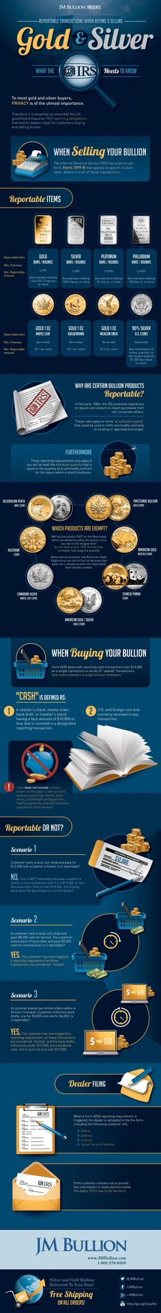 Reportable Bullion Transactions - great information if you collect gold and silver